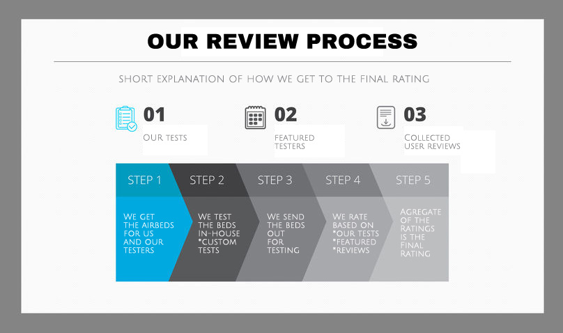 flowchart of our review process