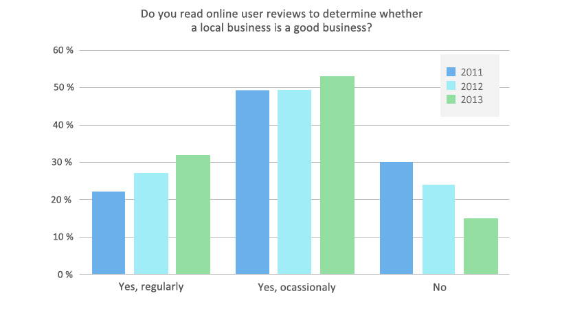 user reviews importance growth chart