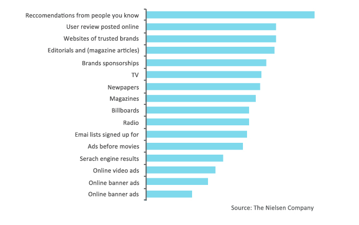 chart who people trust