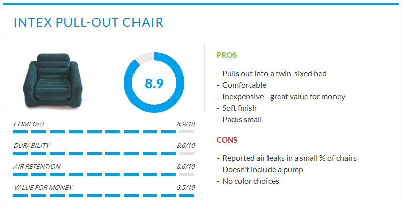 rating blue air chair